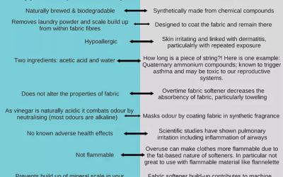 This or that: Vinegar vs. Fabric Softener