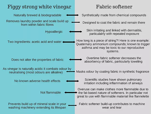 This or that: Vinegar vs. Fabric Softener